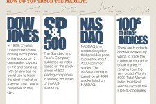How Stocks Work Infographic